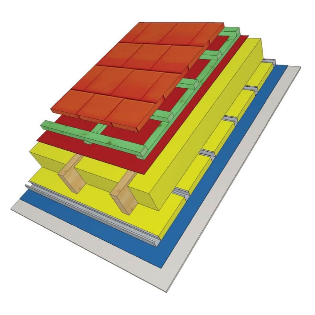 Rys. 1. Przekrój przez prawidłowo wykonany dach z użyciem membrany dachowej - prawidłowa wentylacja i izolacja dachów skośnych
