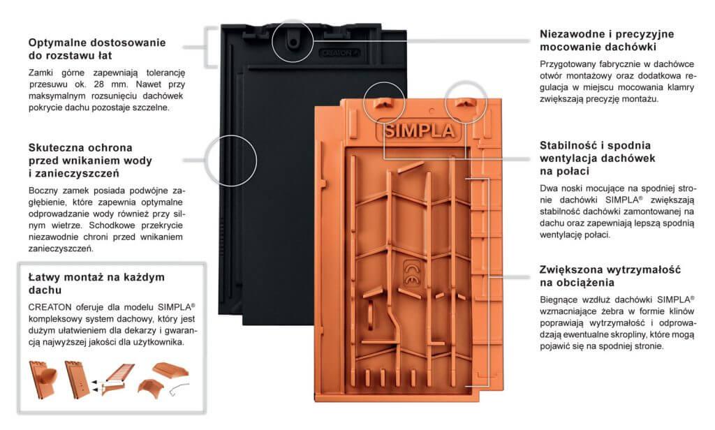 Dachówka płaska CREATON SIMPLA®: łatwy motaż na każdym dachu, optymalne dostosowanie do rozstawu łat, skuteczna ochrona przed wnikaniem wody i zanieczyszczeń, niezawodne i precyzyjne mocowanie dachówki, stabilność i spodnia wentylacja dachówek na połaci, zwiększona wytrzymałość na obciążenia