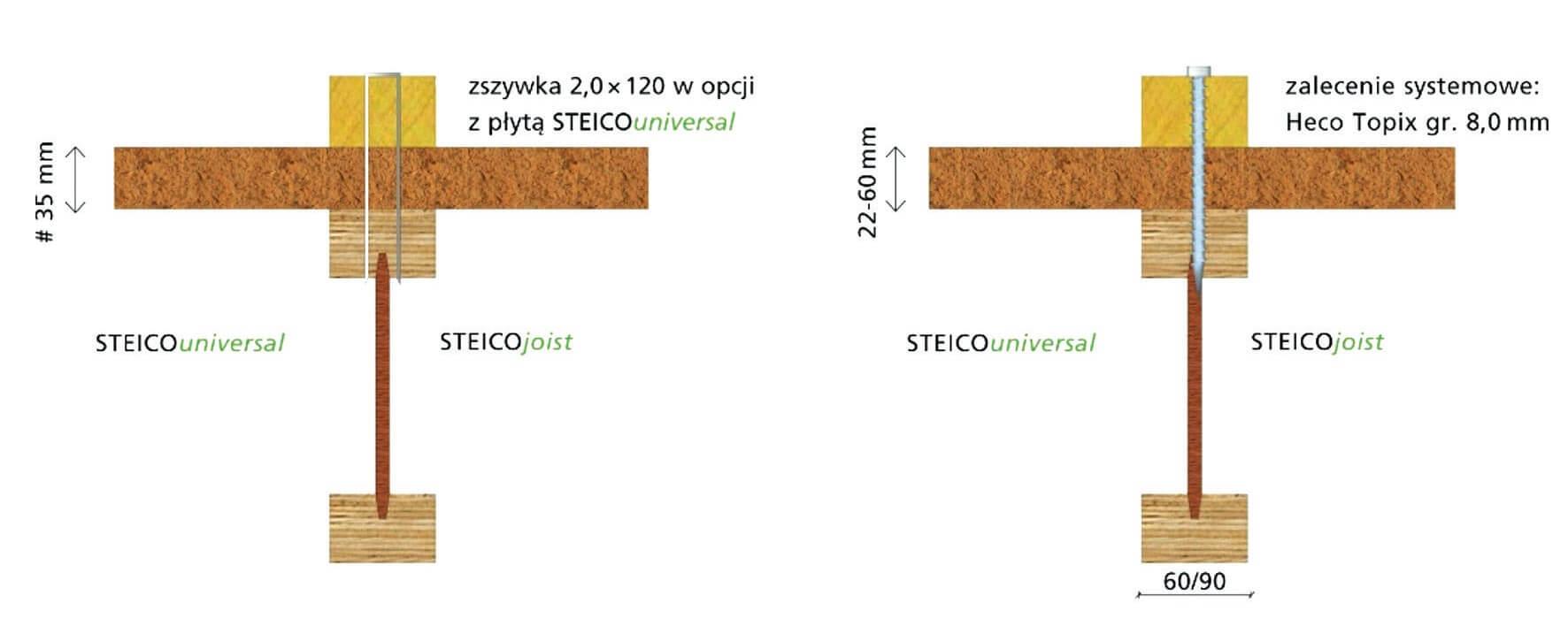 Mocowanie właściwe płyt STEICOuniversal poprzez kontrłaty do krokwi. Płyty nakrokwiowe STEICO