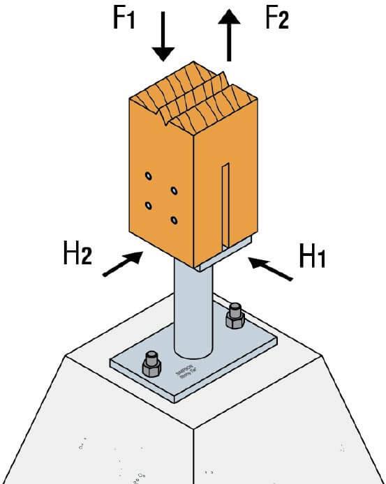 Zdj. 2. Schemat obciążenia podstawy słupa. F1– ściskanie, F2– rozciąganie. H1, H2 - siły poziome. Regulowane podstawy drewnianych słupów