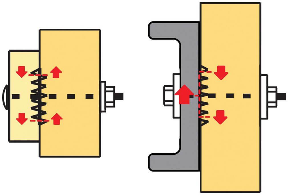 Zdj. 4. Schemat przekazywania obciążeń dla pierścieni dwustronnych i jednostronnych.