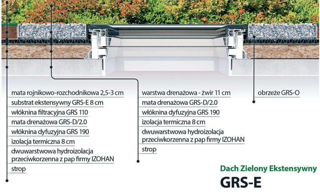 System zielonego dachu z oknami FAKRO - Dach Zielony Ekstensywny GRS-E