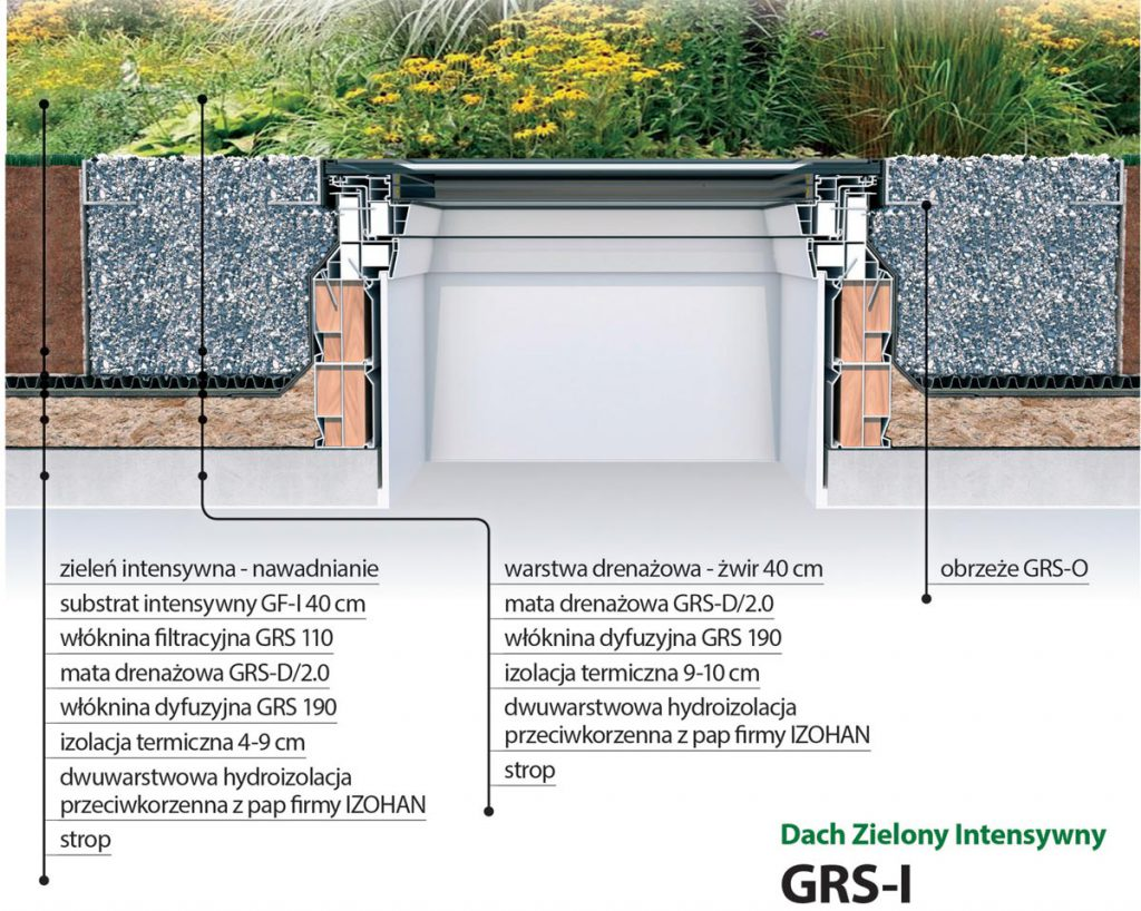System zielonego dachu z oknami FAKRO - Dach Zielony Intensywny GRS-I
