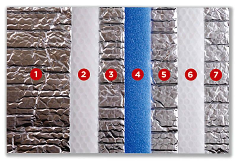 1. Warstwy folii z czystego aluminium o grubości 30 mikrometrów, zabezpieczonej przed utlenianiem 2. Warstwy pęcherzyków suchego powietrza, osłoniętych niepalnym polietylenem 3. Warstwy folii z czystego aluminium, zabezpieczonej przed utlenianiem 4. Niepalna i wodoszczelna pianka polietylenowa 5. Warstwy folii z czystego aluminium zabezpieczonej przed utlenianiem 6. Warstwy pęcherzyków suchego powietrza, osłoniętych niepalnym polietylenem 7. Warstwy folii z czystego aluminium o grubości 30 mikrometrów, zabezpieczonej przed utlenianiem