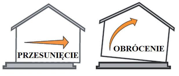 Zdj. 2. Dwa schematy zniszczenia budynku szkieletowego – przesunięcie i obrócenie.