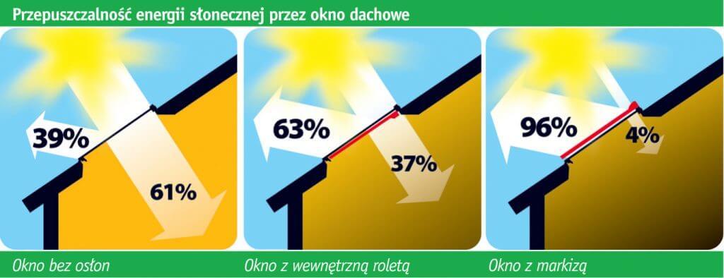 Przepuszczalność energii słonecznej przez okno dachowe