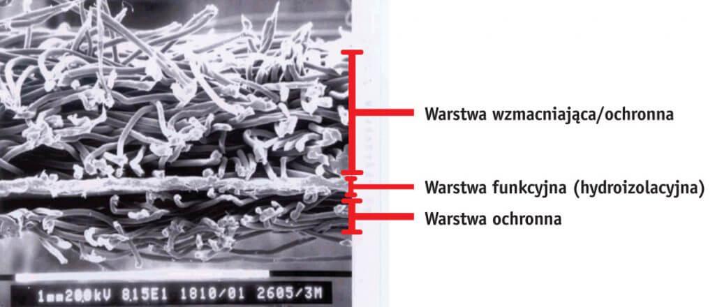 Przykład budowy membrany 3-warstwowej w powiększeniu – warstwa funkcjonalna (hydroizolacyjna) jest delikatna więc musi być chroniona przed uszkodzeniami mechanicznymi, stanowi niewielką część grubości całej membrany.