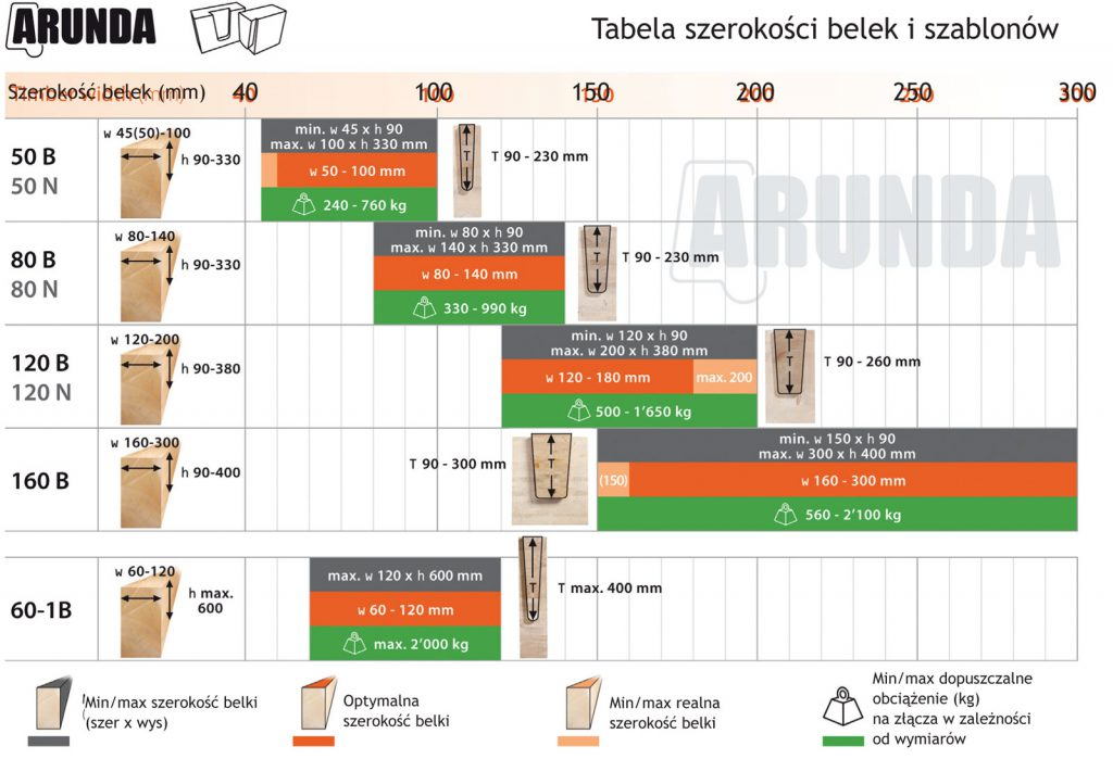 Tabela szerokości belek i szablonów