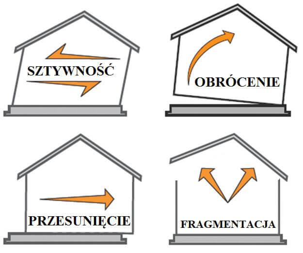 Zdj. 2. Modele zniszczenia uwzględniane w budynkach szkieletowych.
