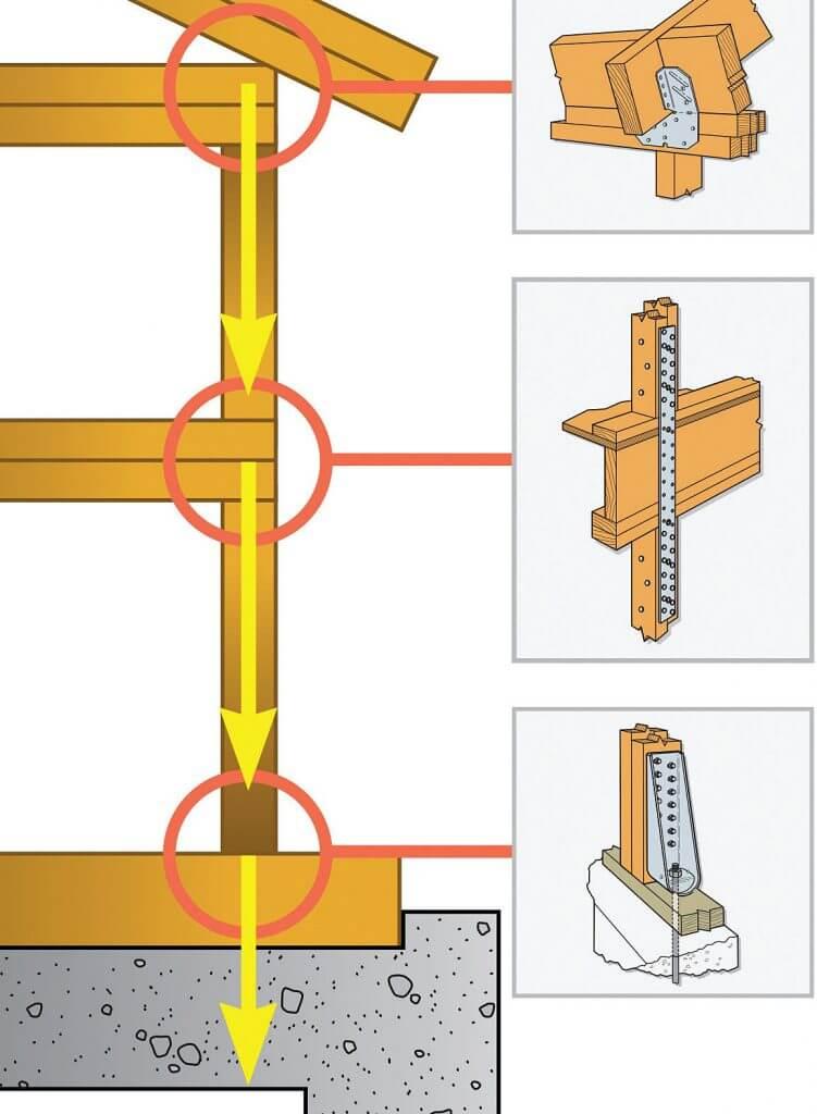 Zdj. 8. Przykład realizacji koncepcji Ciągłej Ścieżki Obciążenia w budynku szkieletowym.
