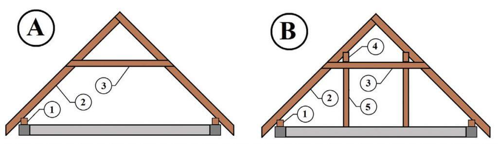 Zdj. 2. A - więźba krokwiowo-jętkowa (1 – murłata, 2 – krokiew, 3 – jętka) B – więźba płatwiowo-kleszczowa (1 – murłata, 2 – krokiew, 3 – kleszcze, 4 – płatew, 5 – słup).