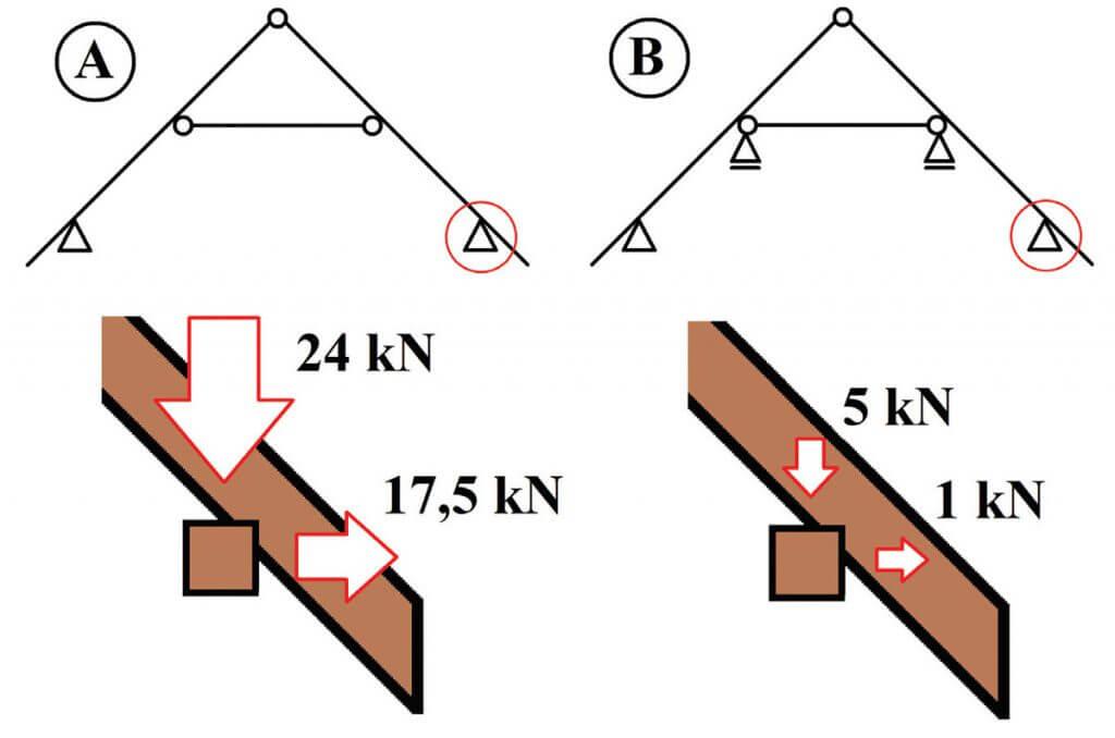 Zdj. 3. Schematy statyczne wiązarów i wartości obciążeń przekazywanych z krokwi na murłatę.