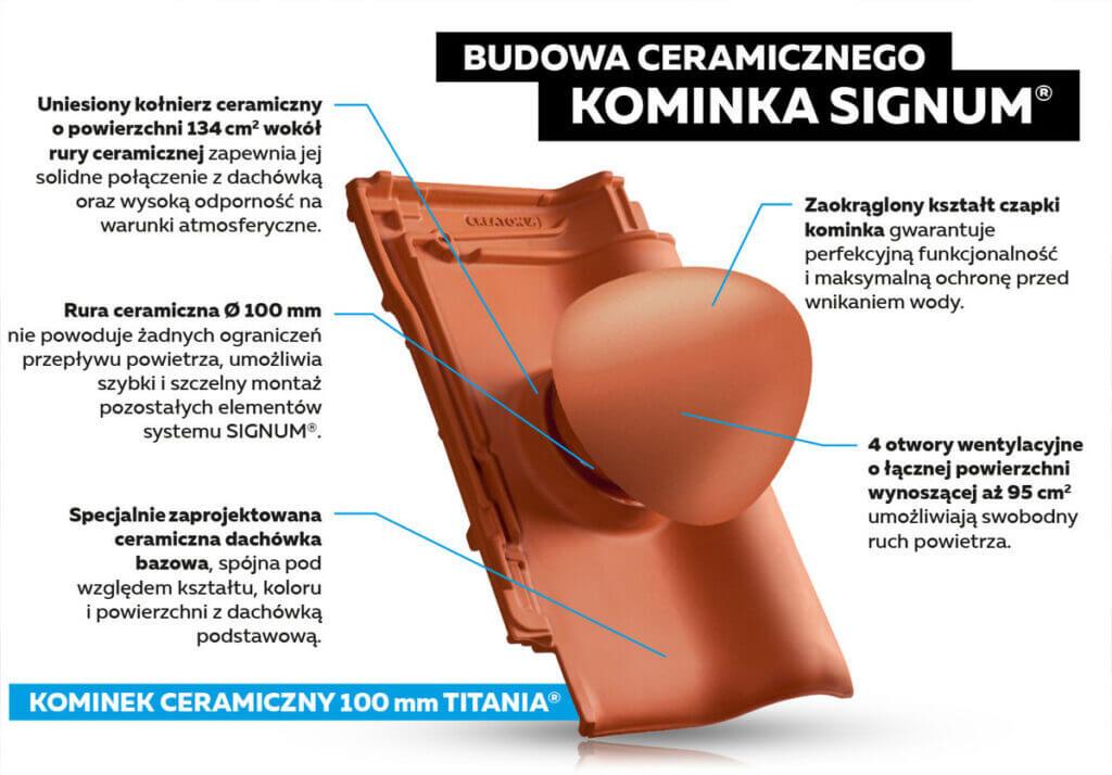 Budowa kominka ceramicznego SIGNUM marki CREATON