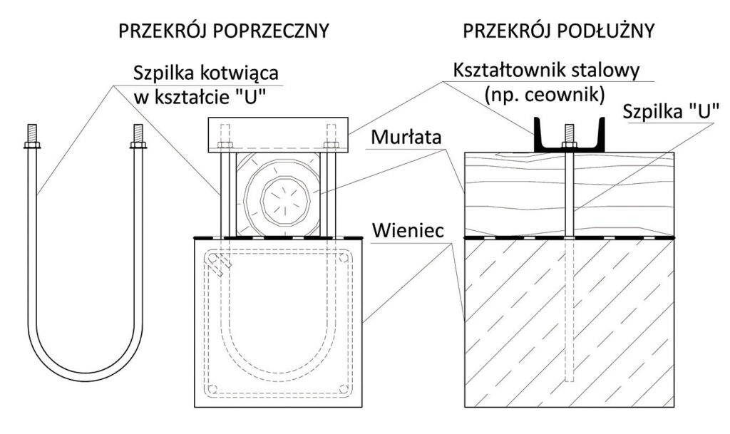 Zdj. 7. Detal dociśnięcia murłaty z użyciem kształtownika stalowego.
