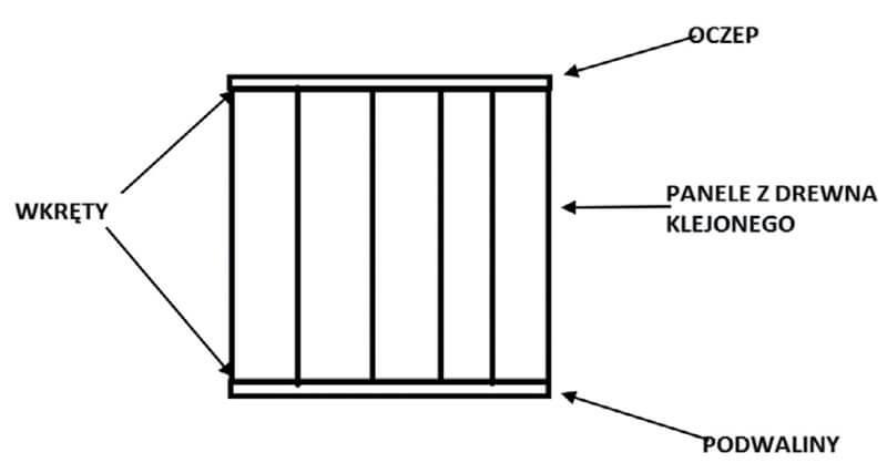 Rys. 3. Łączenie paneli w technologii tradycyjnej.