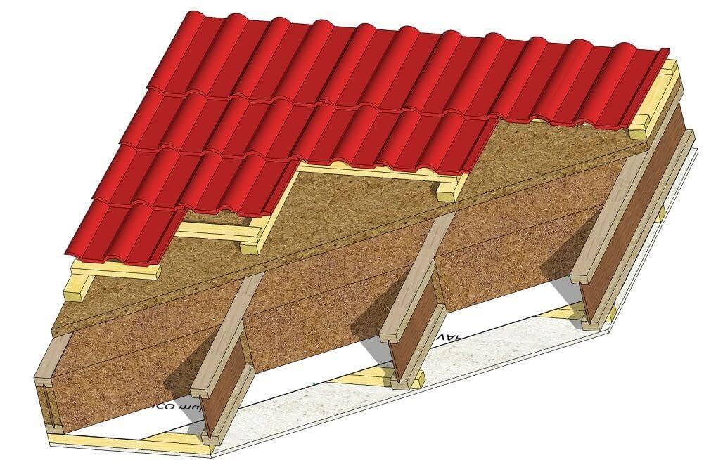 Systemowy dach STEICO  Współczynnik przenikania ciepła U = 0,15 W/(m2*K)